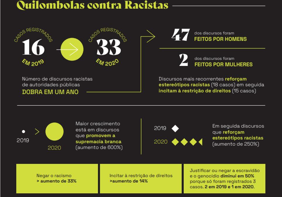 Autoridades políticas brasileiras cometeram 49 manifestações e declarações racistas em 2 anos